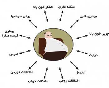 چاقی سرمنشا بیماریهاست