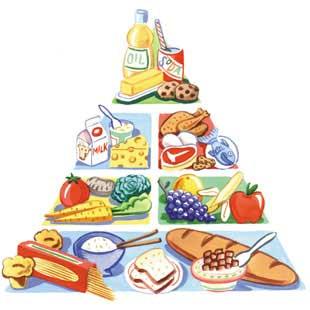 تغذیه سالم هرم غذایی